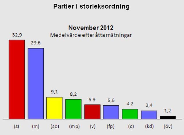 Medeltal för opinionsmätningar november 2012