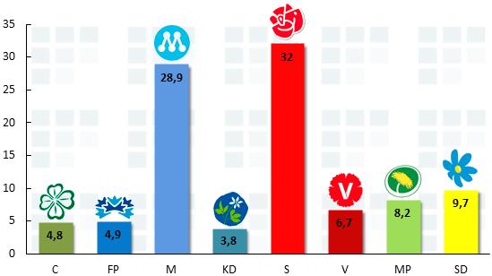 United Minds/Aftonbladet decmeber 2012