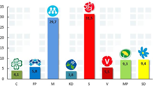 Sverigedemokraterna slår nya rekord!
