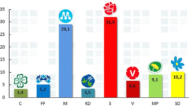 Sverigedemokraterna slår nya rekord igen!