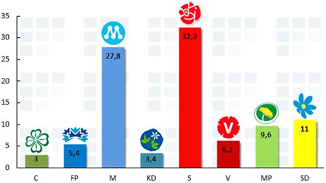 Nytt rekord för Sverigedemokraterna igen!