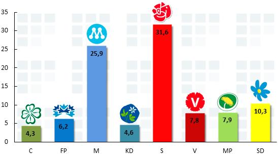 Aftonbladet & United Minds väljarbarometer för mars 2013