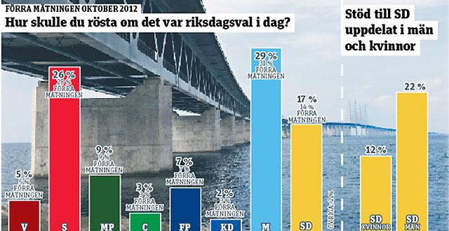 Nya siffror: Var femte man i Skåne skulle rösta på SD