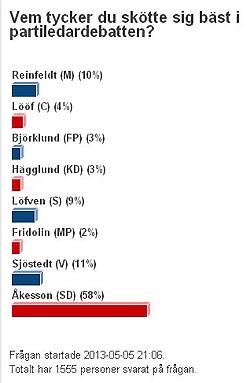 Jimmie Åkesson på 58 % i Correns undersökning om vilken partiledare som skötte sig bäst!