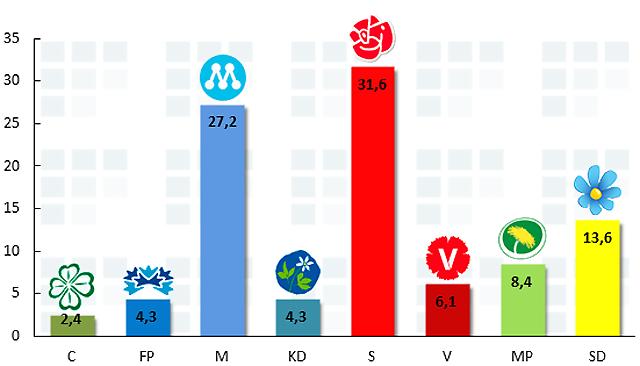 Sentio maj 2013 - SD 13,6 %