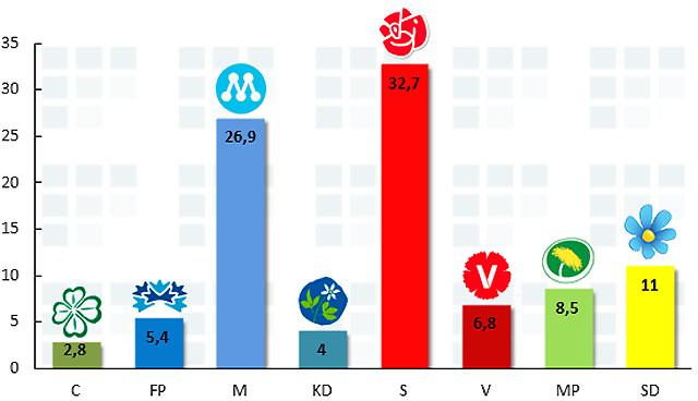United Minds/Aftonbladet maj 2013