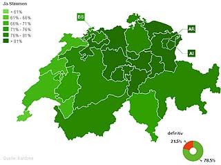 Rungande JA till hårdare regler för asylinvandring i Schweiz