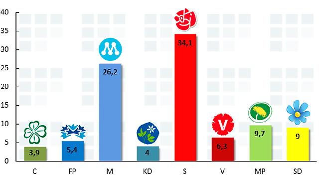 Novus väljarbarometer för juli 2013