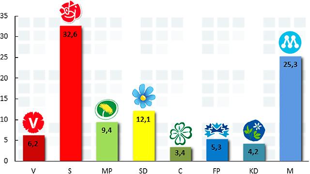 Avpixlat: United Minds och Aftonbladet  september 2013