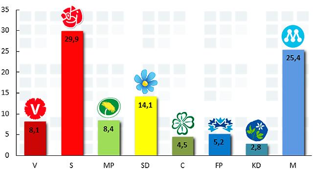 Sverigedemokraterna 14,1 %