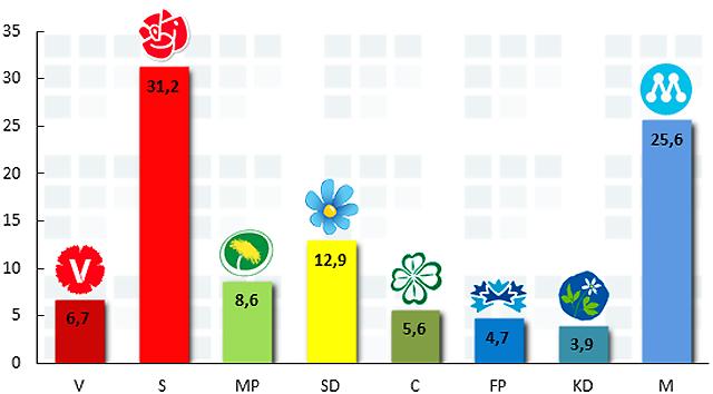 Sverigedemokraterna 12,9 procent
