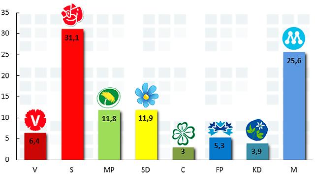 Nytt rekord för Sverigedemokraterna i Demoskop november 2013