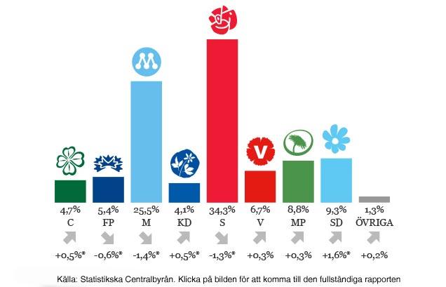 Sverigedemokraterna går starkt framåt hos SCB