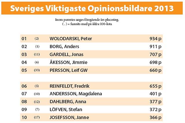 Sveriges 100 mest inflytelserika opinionsbildare 2013