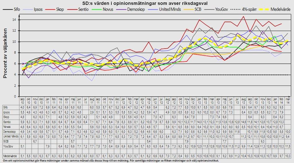 Status.st mars 2014