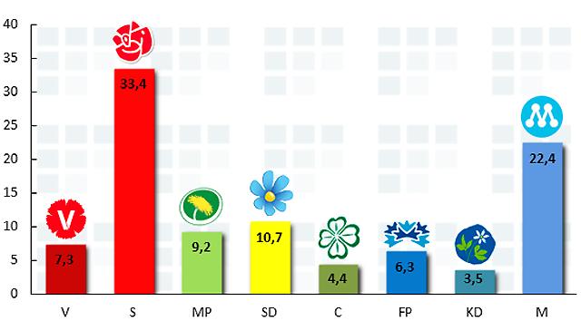 Aftonbladet/United Minds april 2014
