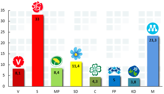 Opinionen enligt YouGov i april 2014