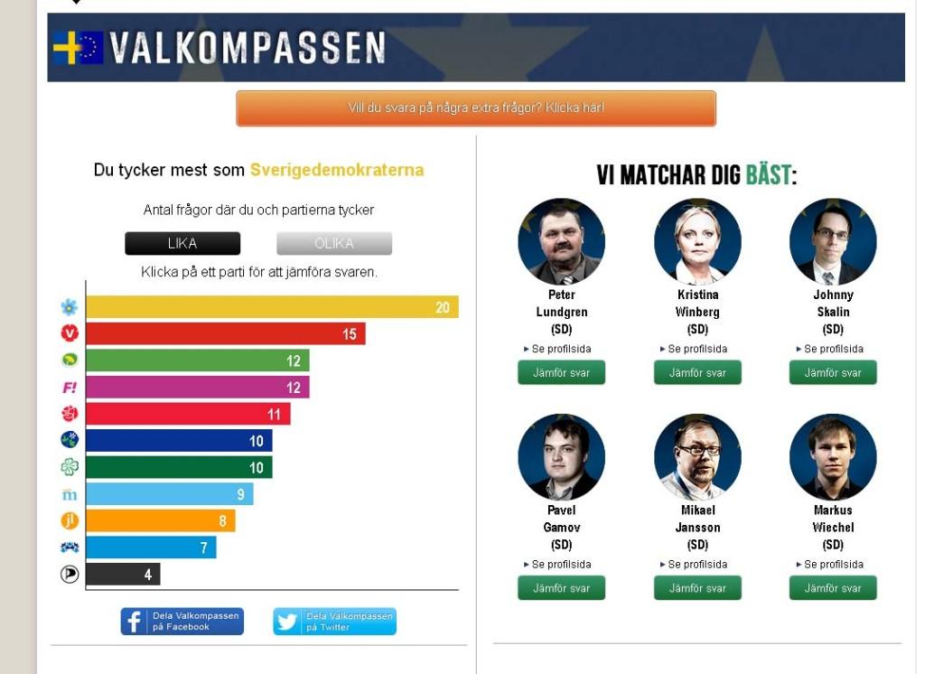Valbarometer inför EU-Val