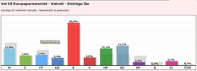 Sverigedemokraterna näst störst i Blekinge