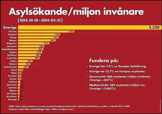 Antal asylsökande per miljon invånare