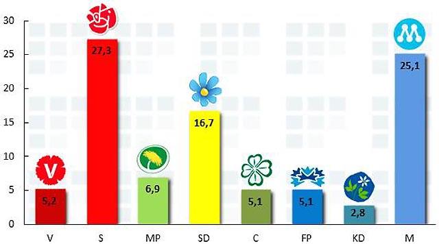 Sverigedemokraterna når nya höjder!