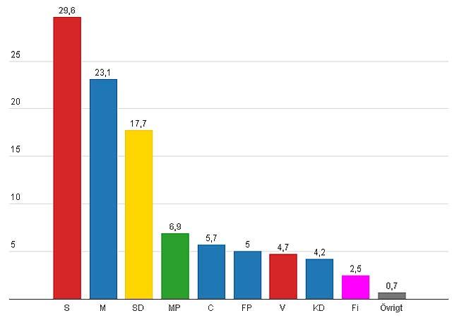 Efter kaos: SD rusar-nära 18%