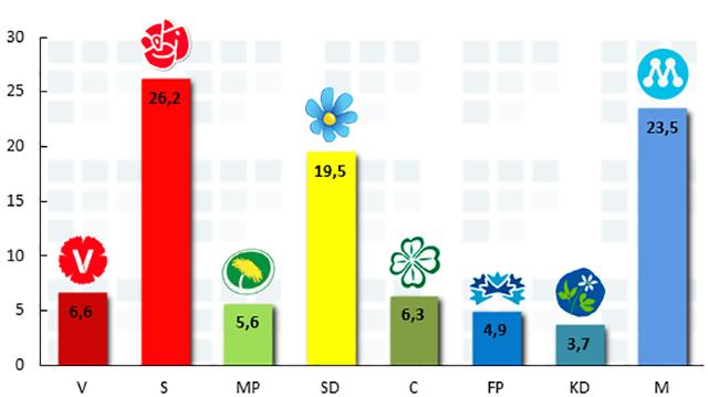 Högsta siffran någonsin för Sverigedemokraterna i YouGov:s undersökning för april 2015