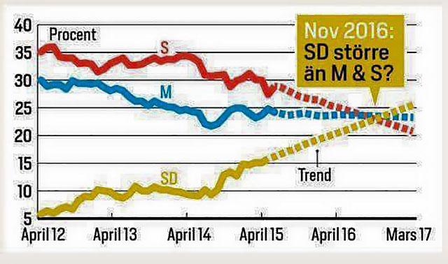 När blir SD största partiet?