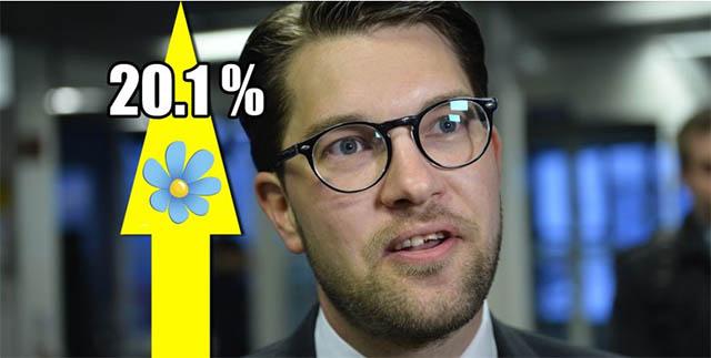 Sverigedemokraterna för första gången över 20 procent i en opinionsmätning