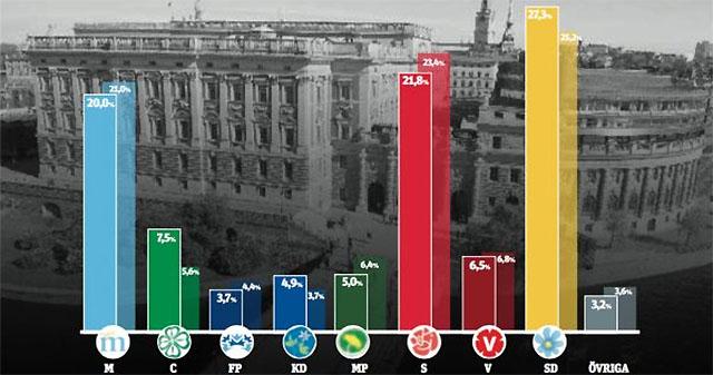 SD störst med 27,3 %