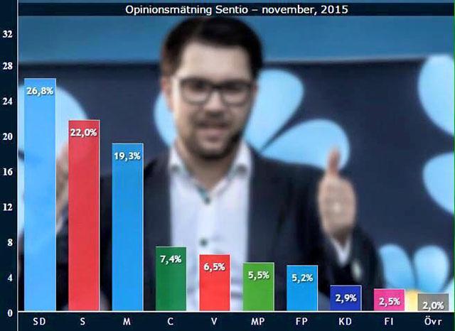 All-Time-High för SD i Sentio/NyheterIdag