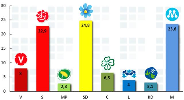 SD stadigt största parti