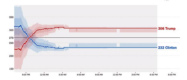 Trump 306 vs. Clinton 232