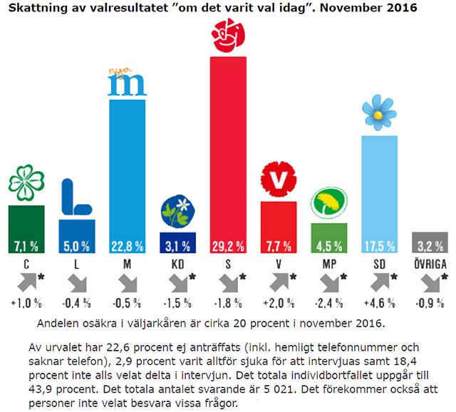 """""""Dagens Skämt"""" från SCB"""