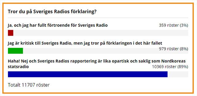 Tror du på Sveriges Radios förklaring?