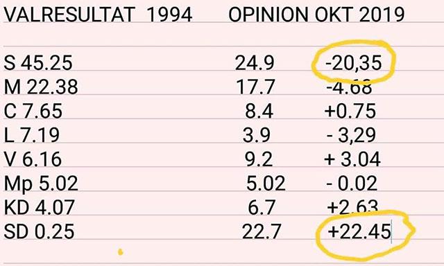 Intressant jämförelse valresultat 1994 och opinionen 25 år senare!