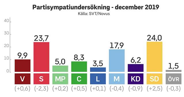 SD störst hos SVT/Novus!
